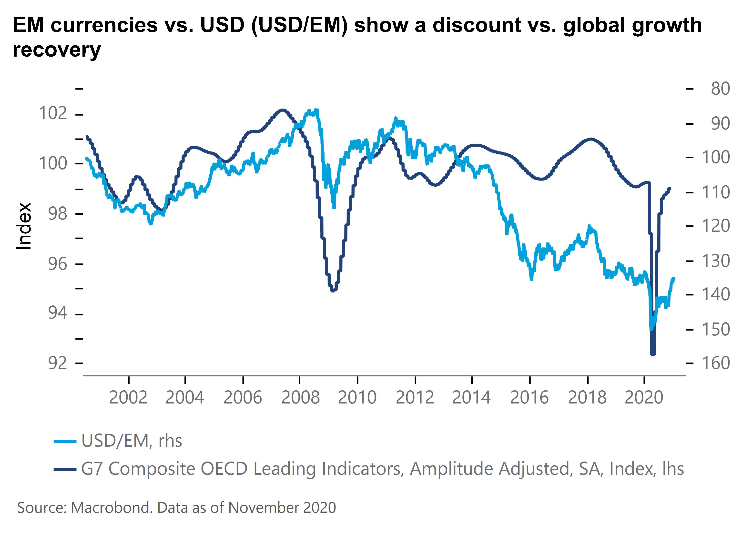 EM vs USD